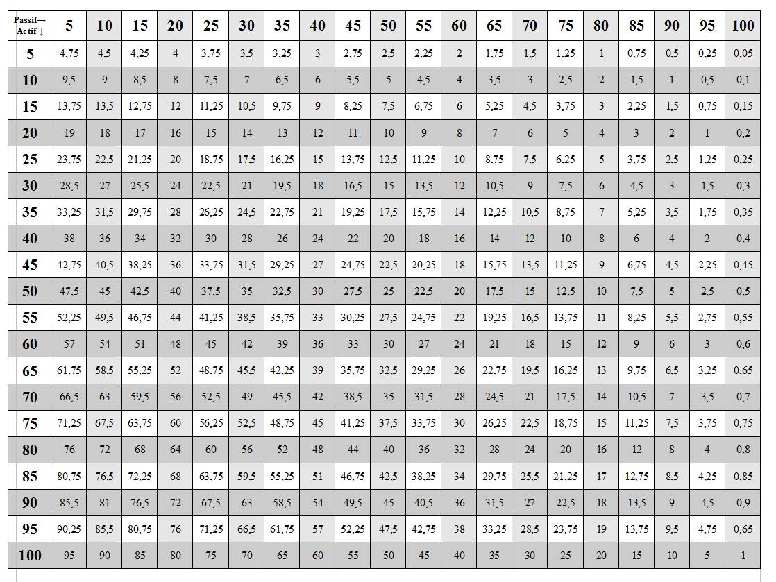 Multiplication Table 1 100 | New Calendar Template Site